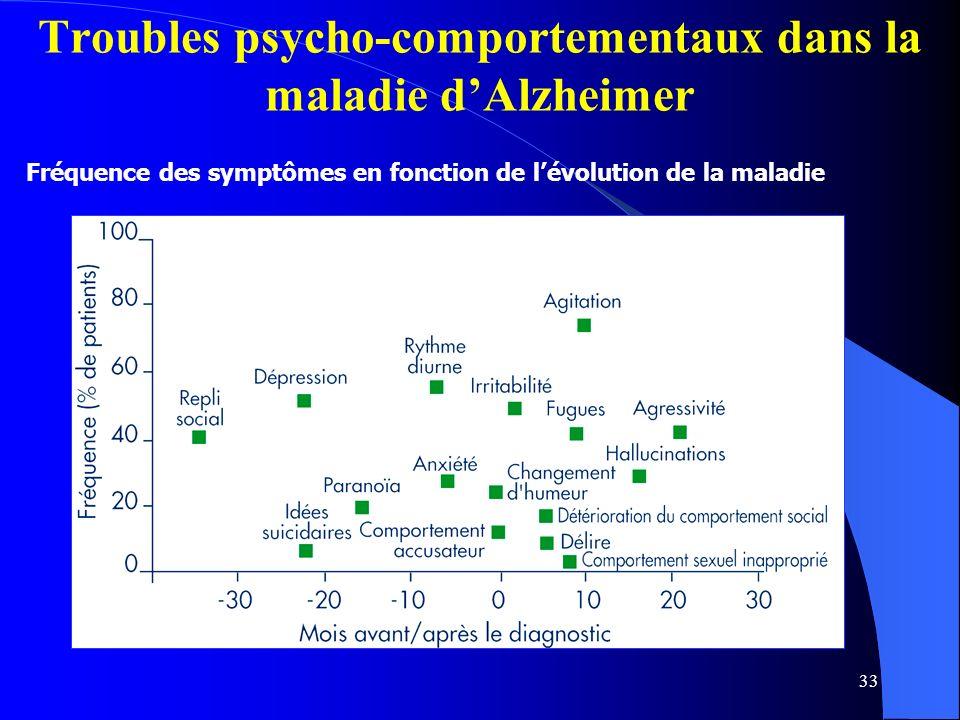 Troubles psycho-comportementaux dans la maladie d'Alzheimer