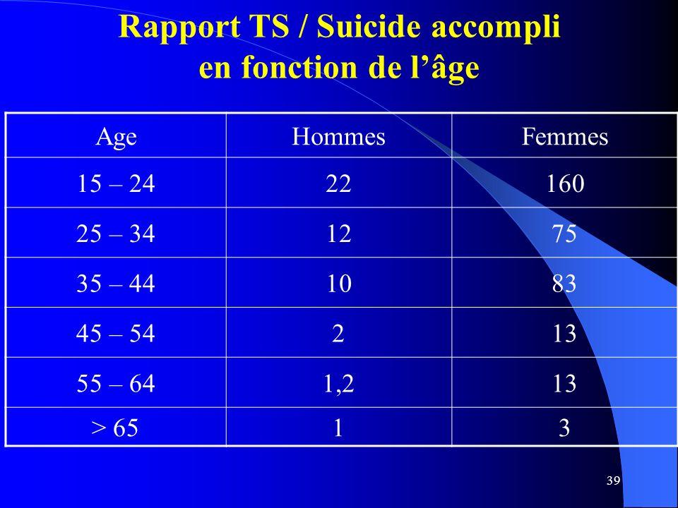 Rapport TS / Suicide accompli en fonction de l'âge