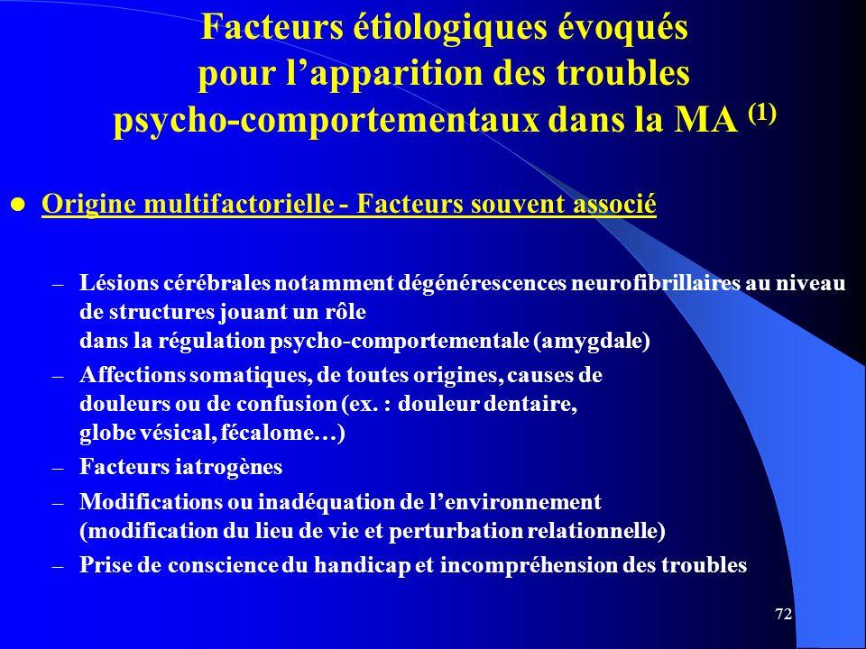 Facteurs étiologiques évoqués pour l'apparition des troubles psycho-comportementaux dans la MA (1)