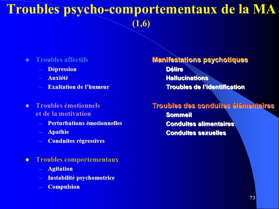 Troubles psycho-comportementaux de la MA (1,6)