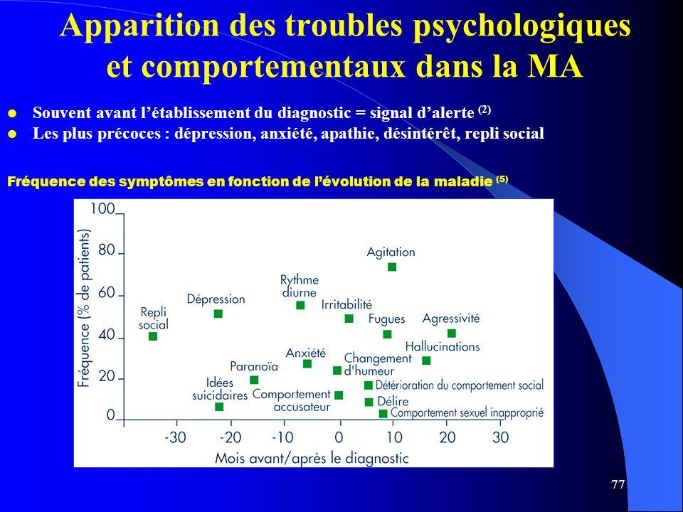 Apparition des troubles psychologiques et comportementaux dans la MA