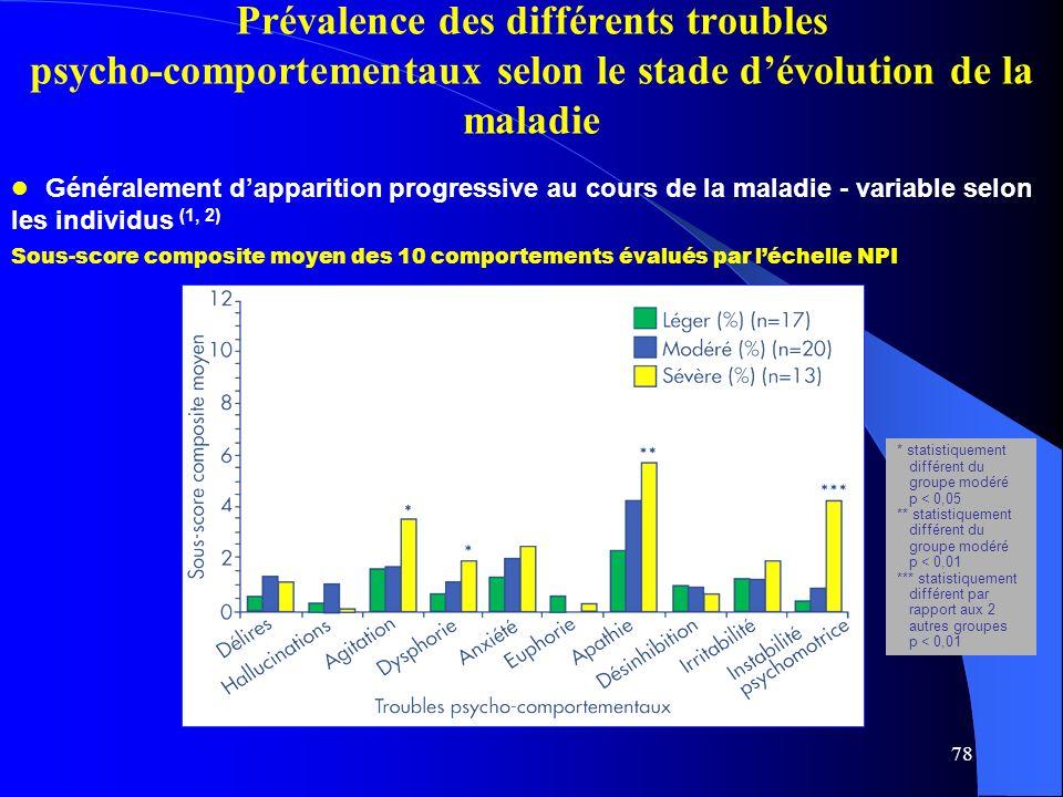 Prévalence des différents troubles psycho-comportementaux selon le stade d'évolution de la maladie
