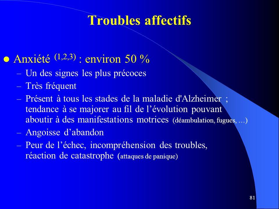 Troubles affectifs Anxiété (1,2,3) : environ 50 %