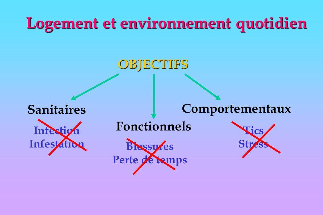 Logement et environnement quotidien