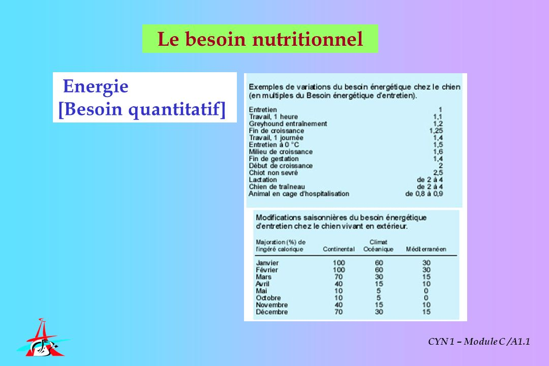 Le besoin nutritionnel