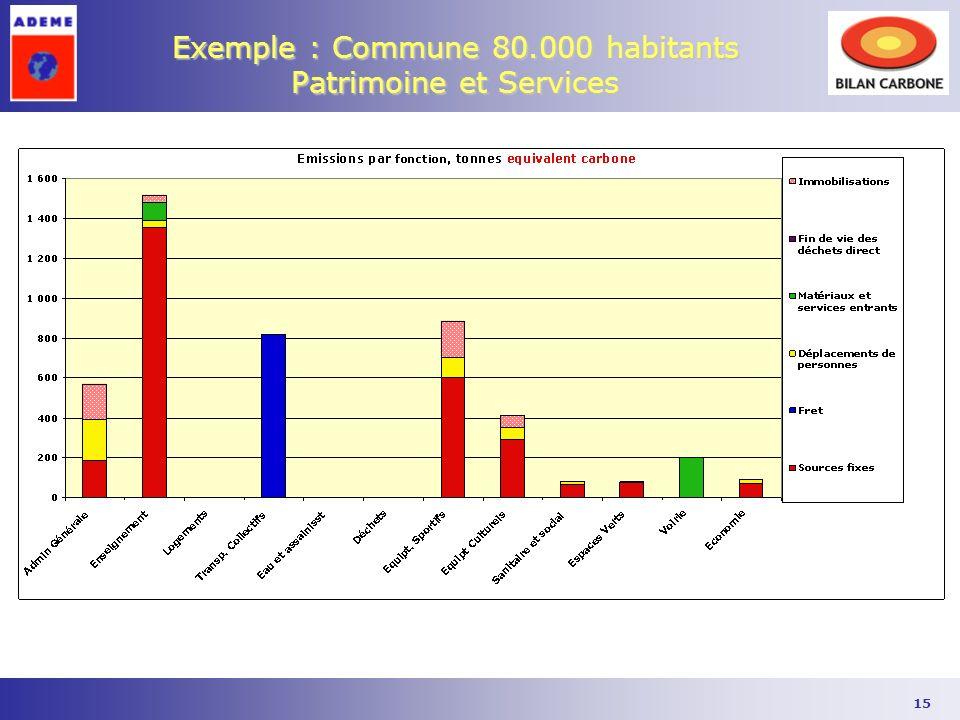 Exemple : Commune 80.000 habitants Patrimoine et Services