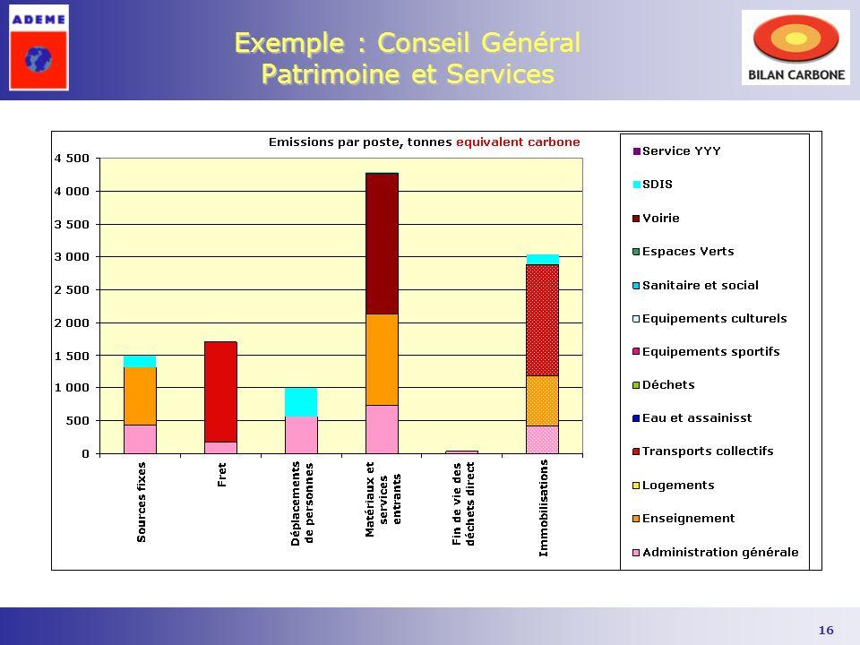 Exemple : Conseil Général Patrimoine et Services