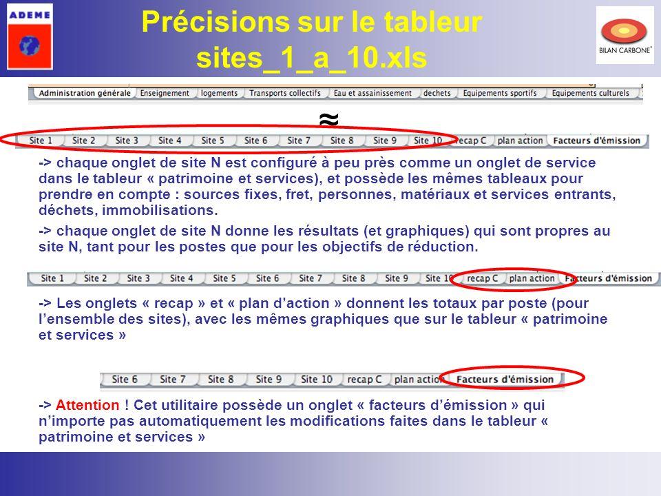 Précisions sur le tableur sites_1_a_10.xls