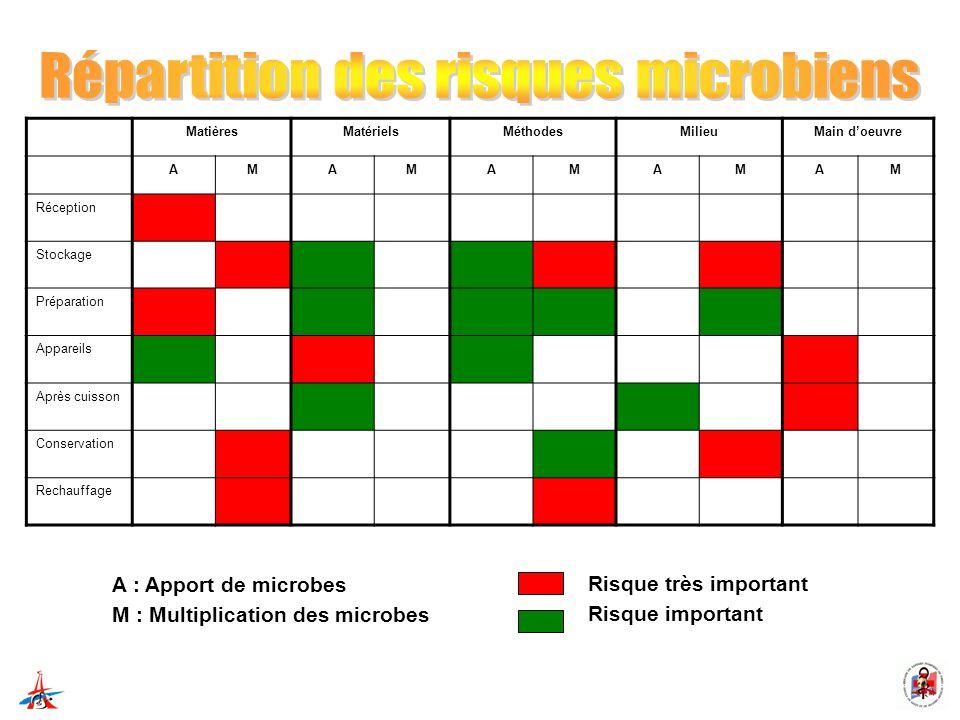 Répartition des risques microbiens