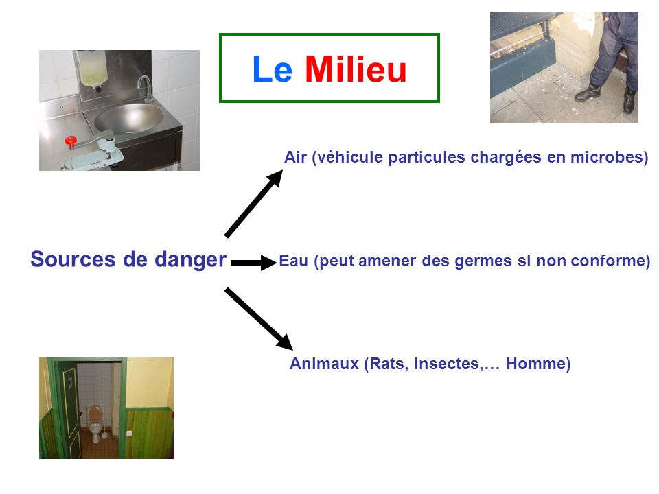 Le Milieu Sources de danger