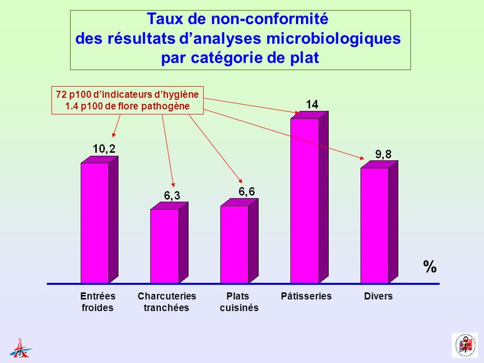 Taux de non-conformité des résultats d'analyses microbiologiques