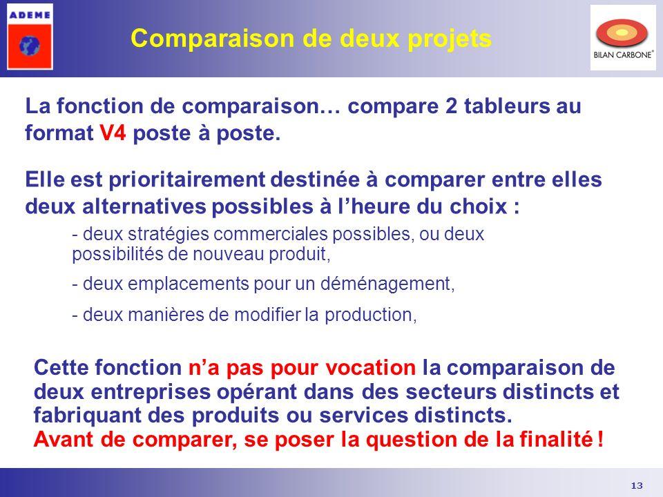 Comparaison de deux projets