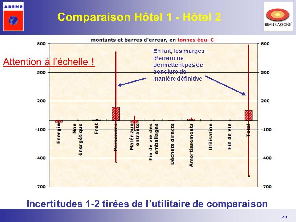 Comparaison Hôtel 1 - Hôtel 2