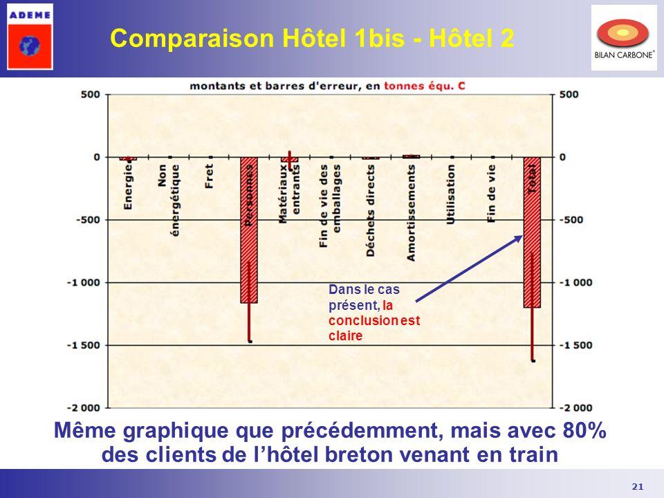 Comparaison Hôtel 1bis - Hôtel 2