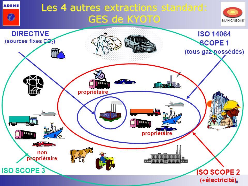 Les 4 autres extractions standard: GES de KYOTO