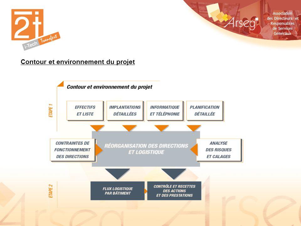 Contour et environnement du projet