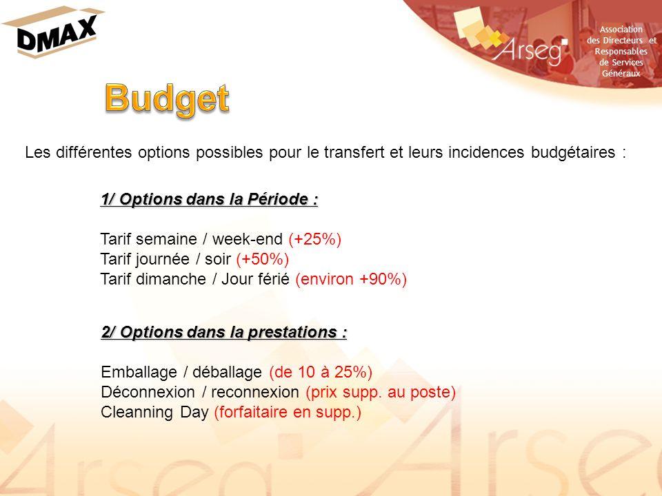 Budget Les différentes options possibles pour le transfert et leurs incidences budgétaires : 1/ Options dans la Période :