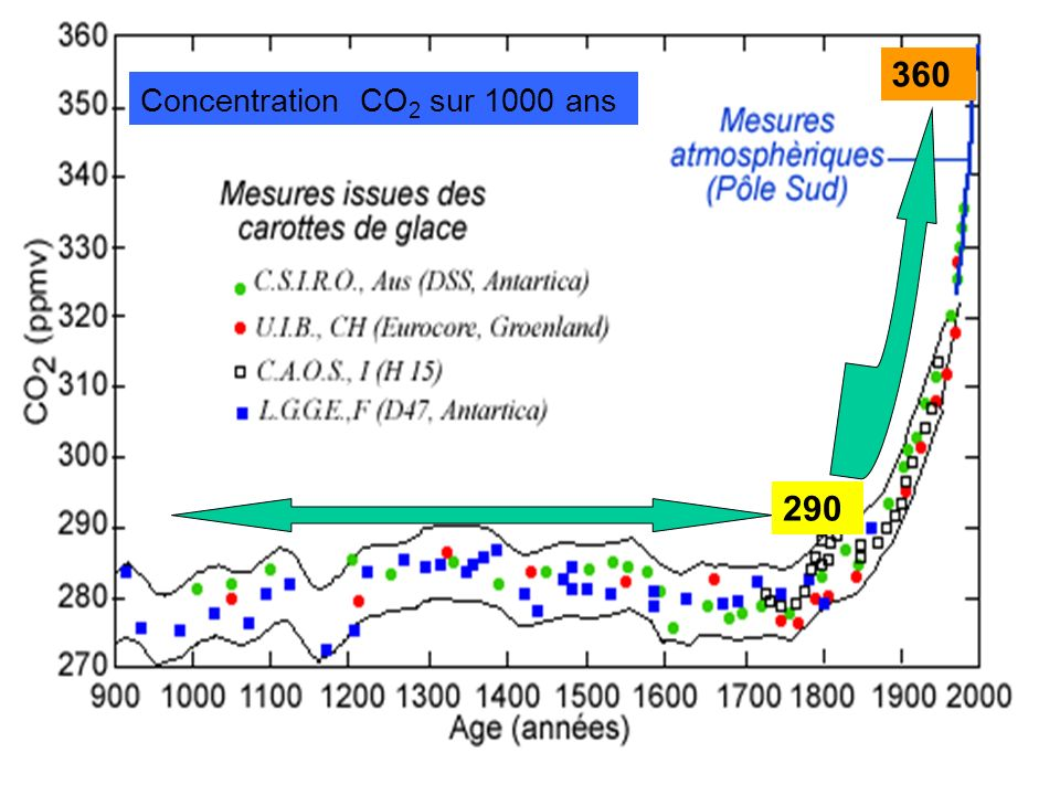 360 Concentration CO2 sur 1000 ans 290