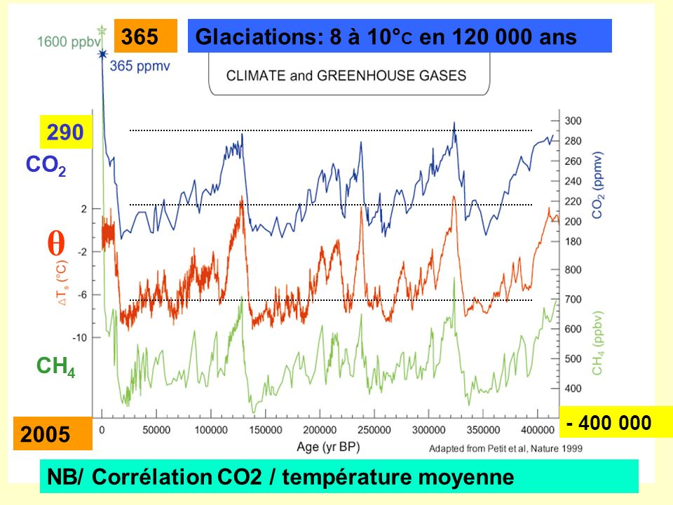 θ 365 Glaciations: 8 à 10°C en ans 290 CO2 CH4 2005