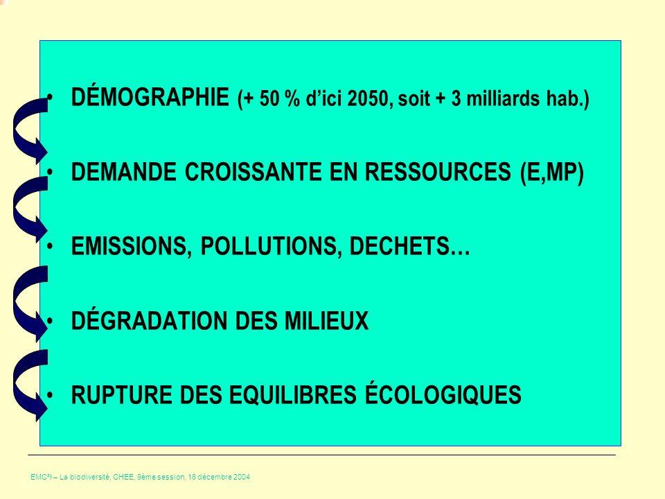 DÉMOGRAPHIE (+ 50 % d'ici 2050, soit + 3 milliards hab.)