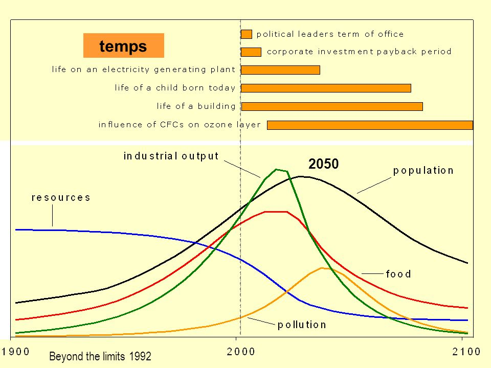 temps 2050 Beyond the limits 1992