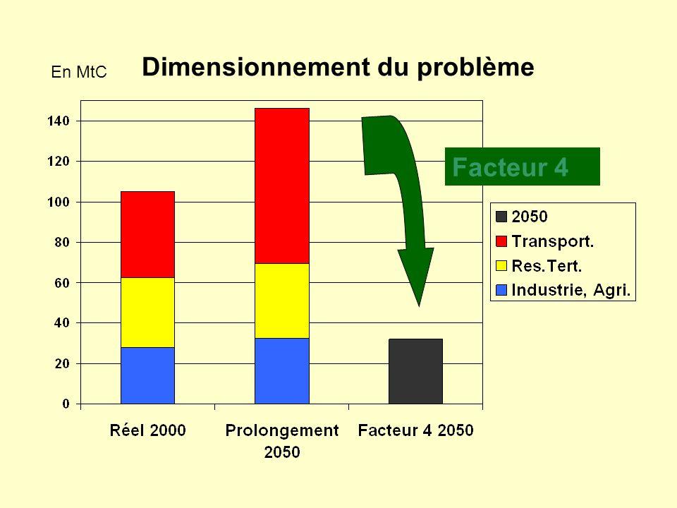 Dimensionnement du problème
