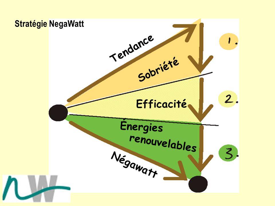 Tendance Sobriété Efficacité Énergies renouvelables Négawatt