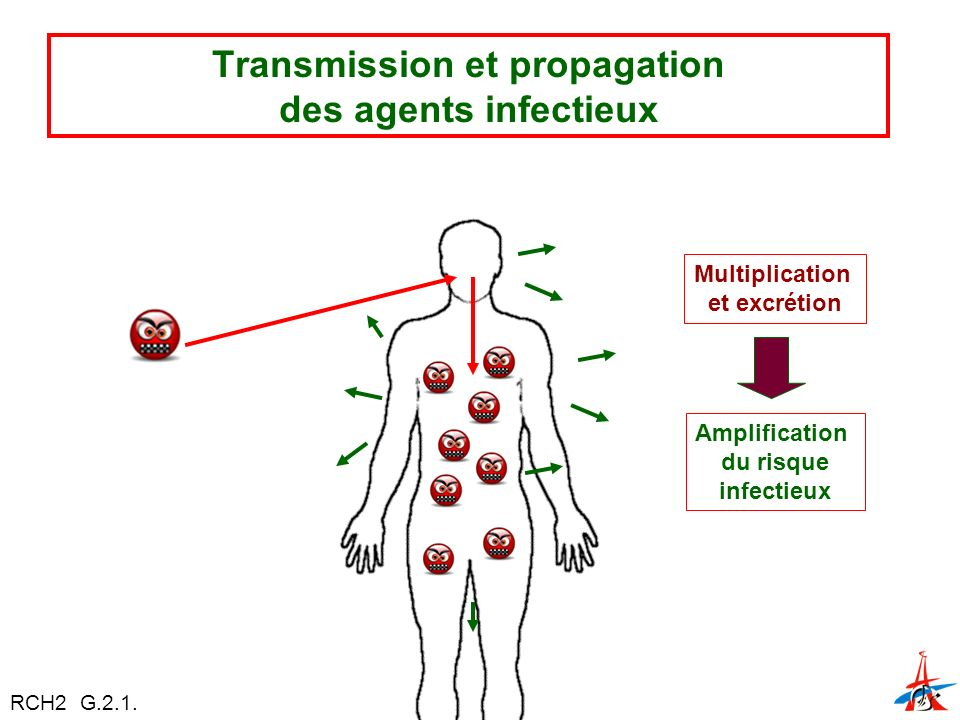 Transmission et propagation des agents infectieux