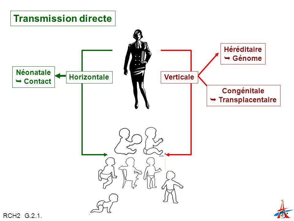 Transmission directe Héréditaire  Génome Néonatale  Contact