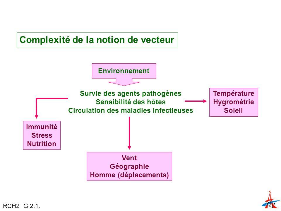 Survie des agents pathogènes Circulation des maladies infectieuses