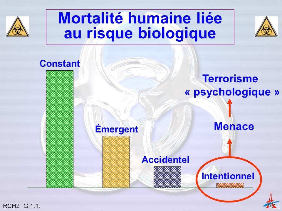 Mortalité humaine liée au risque biologique