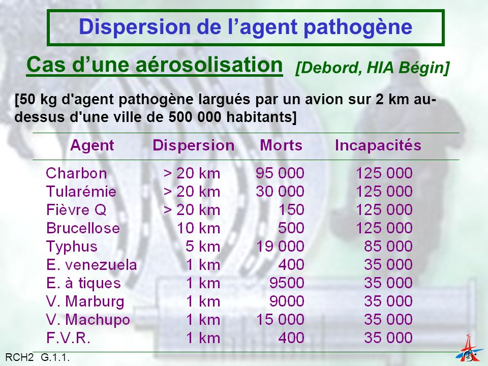 Dispersion de l'agent pathogène
