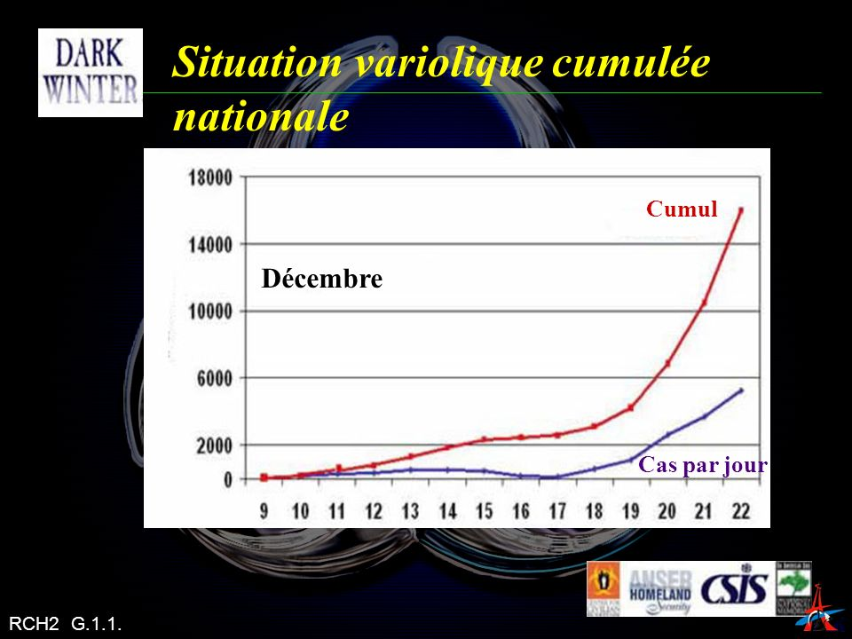 Situation variolique cumulée nationale