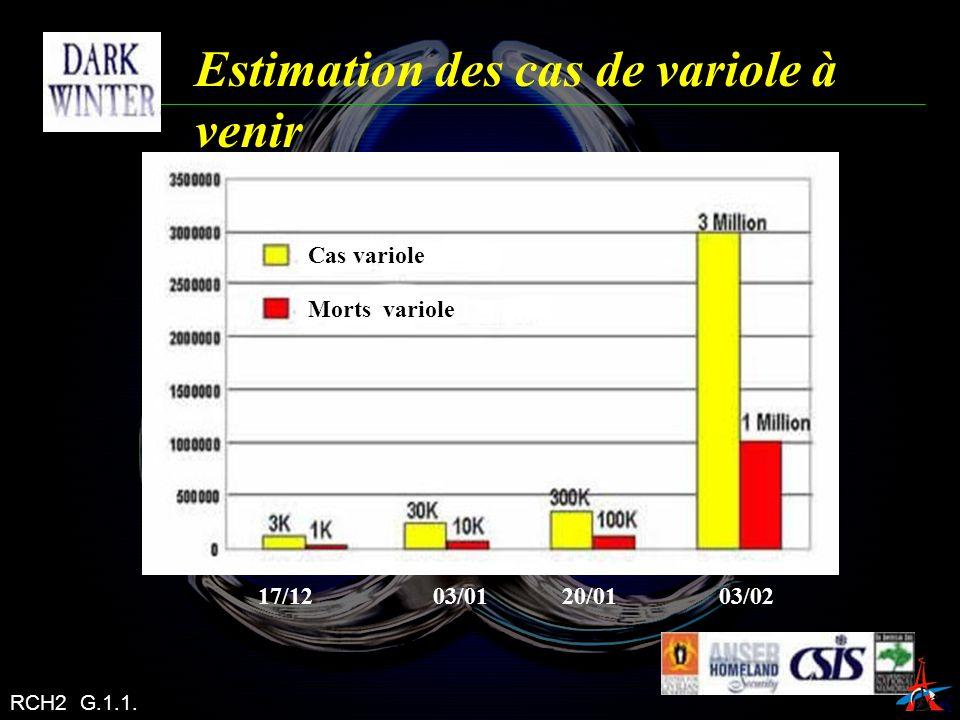 Estimation des cas de variole à venir