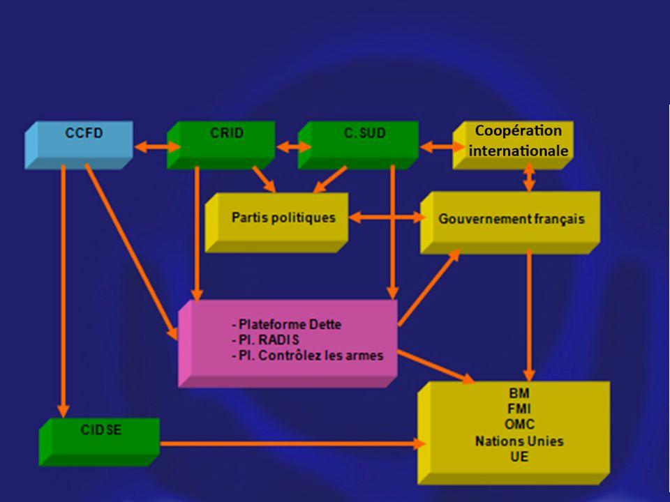 Le réseau des alliés du CCFD-Terre Solidaire (plates-formes nationales et internationales CRID etc. ; FSM, …)