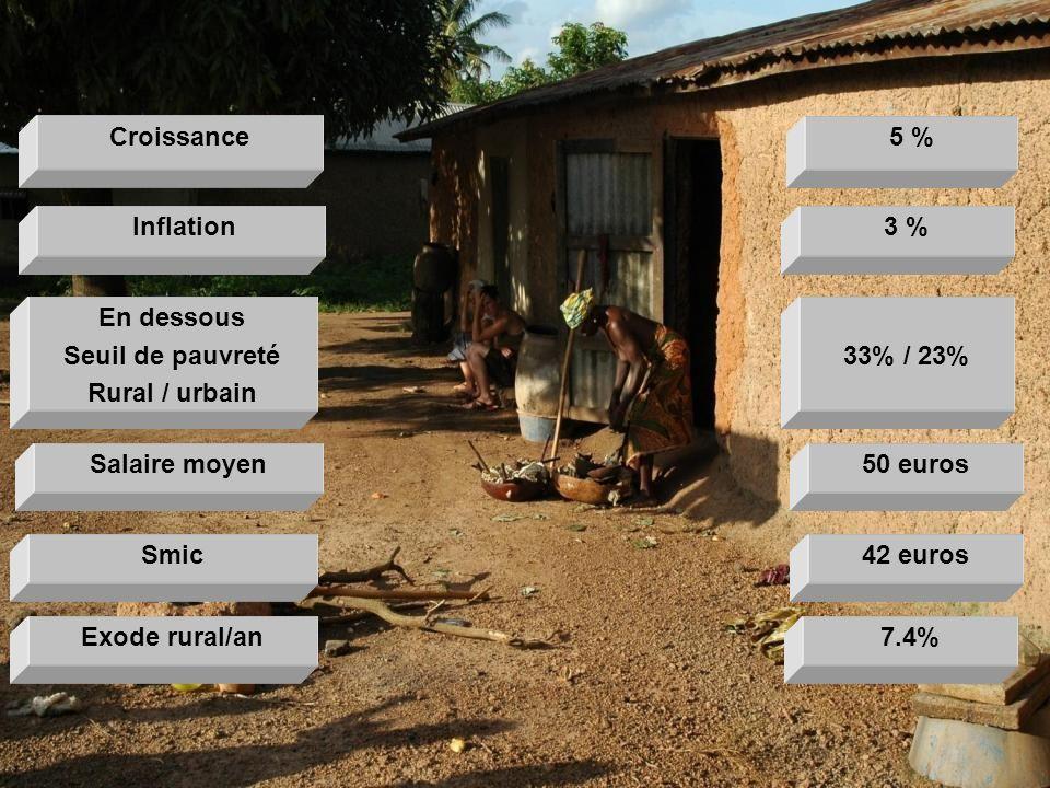 Croissance 5 % Inflation. 3 % En dessous. Seuil de pauvreté. Rural / urbain. 33% / 23% Salaire moyen.