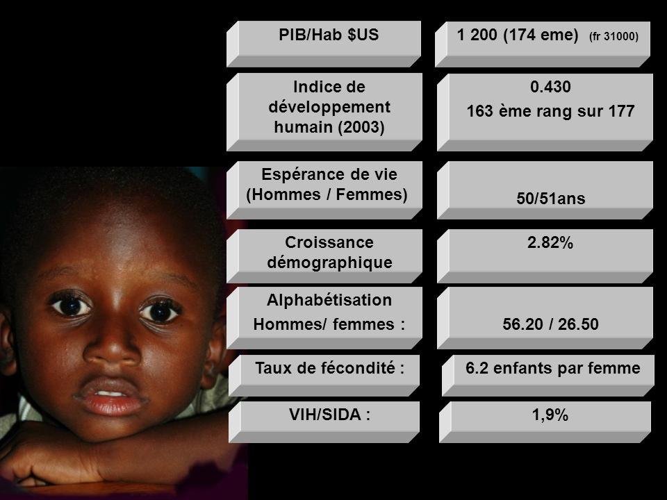 Indice de développement humain (2003) 0.430 163 ème rang sur 177