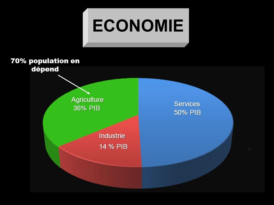 ECONOMIE 70% population en dépend Agriculture Services 36% PIB 50% PIB