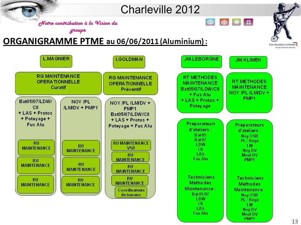 ORGANIGRAMME PTME au 06/06/2011 (Aluminium) :