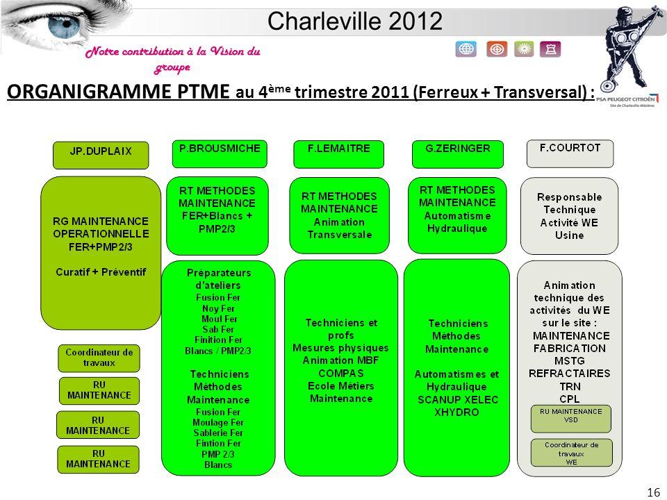 ORGANIGRAMME PTME au 4ème trimestre 2011 (Ferreux + Transversal) :