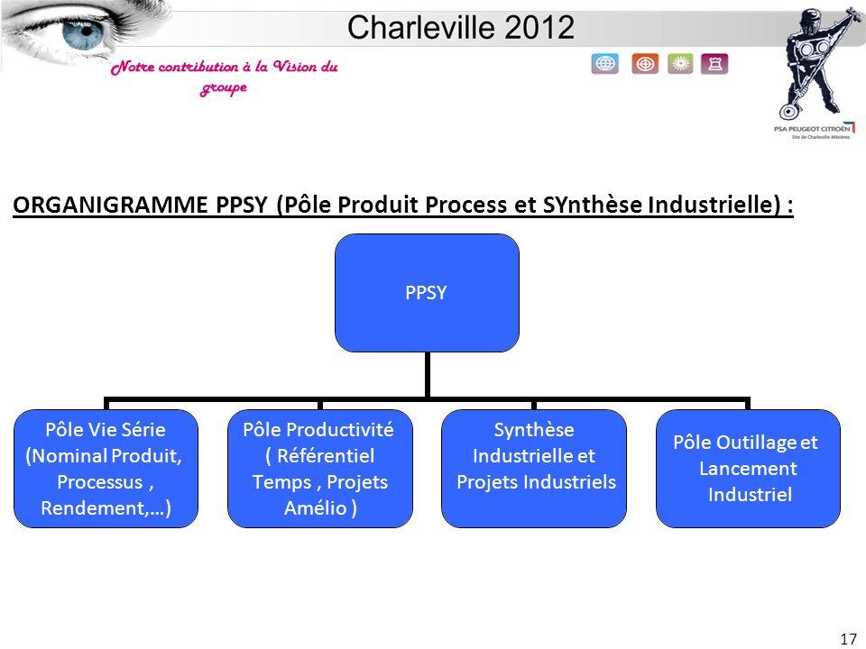 ORGANIGRAMME PPSY (Pôle Produit Process et SYnthèse Industrielle) :