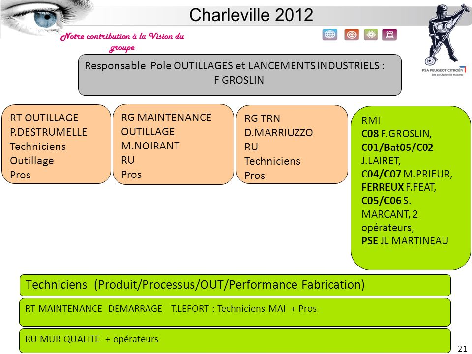 Techniciens (Produit/Processus/OUT/Performance Fabrication)