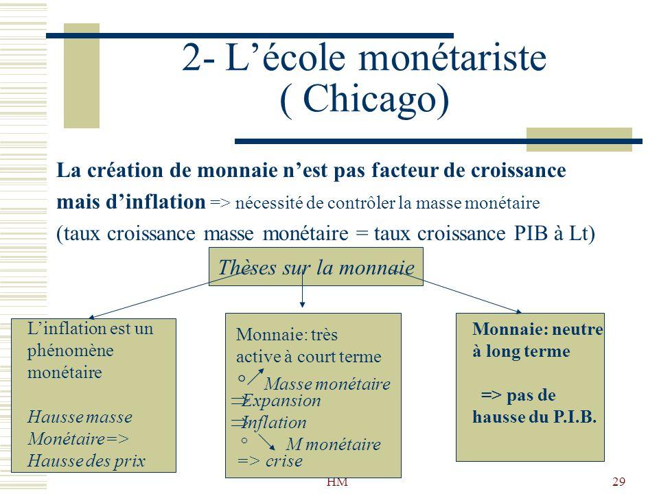 2- L'école monétariste ( Chicago)