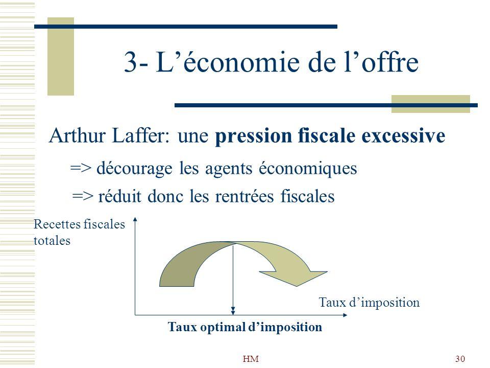 3- L'économie de l'offre