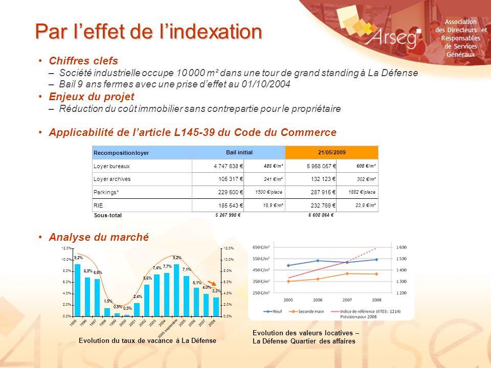 Par l'effet de l'indexation