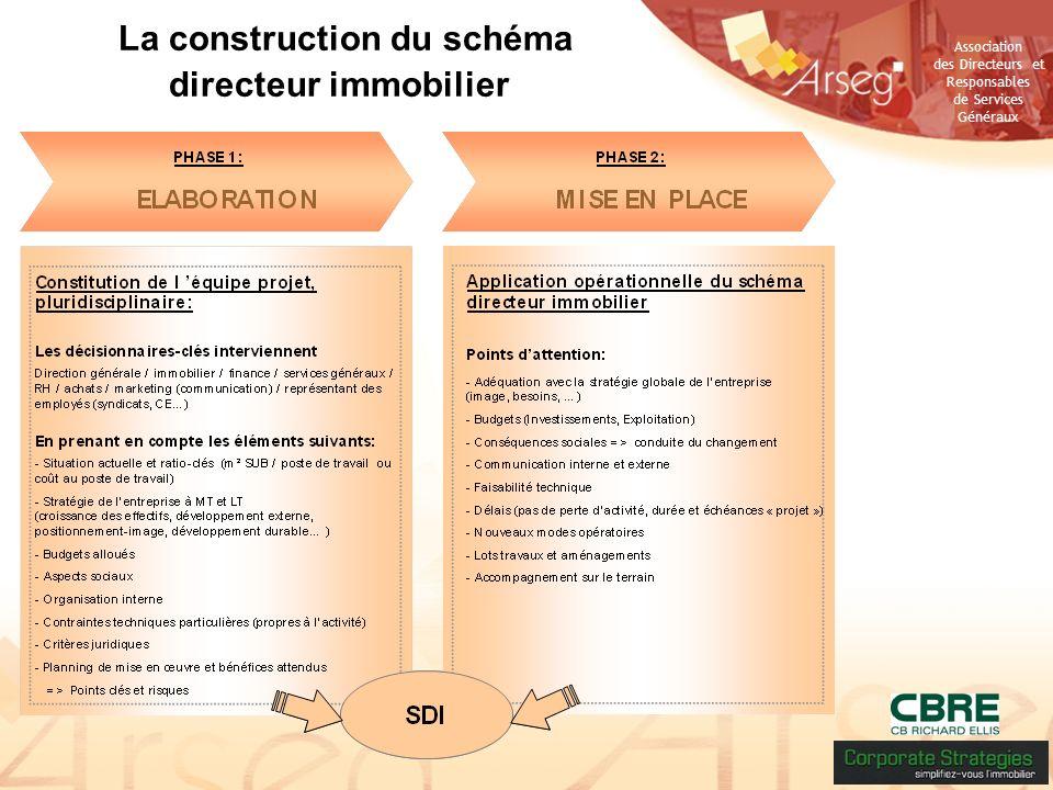 La construction du schéma directeur immobilier