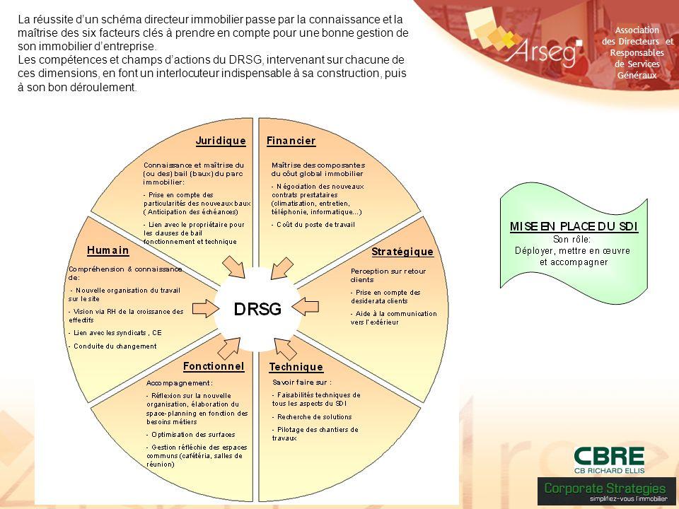 La réussite d'un schéma directeur immobilier passe par la connaissance et la maîtrise des six facteurs clés à prendre en compte pour une bonne gestion de son immobilier d'entreprise.