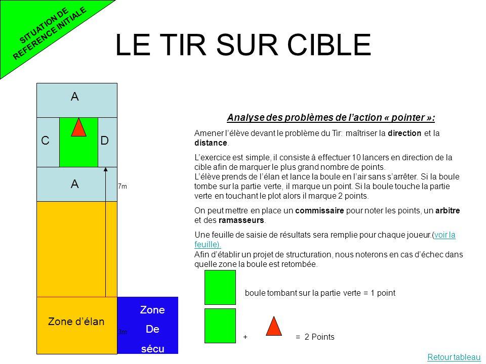 LE TIR SUR CIBLE A C D Zone De Zone d'élan sécu