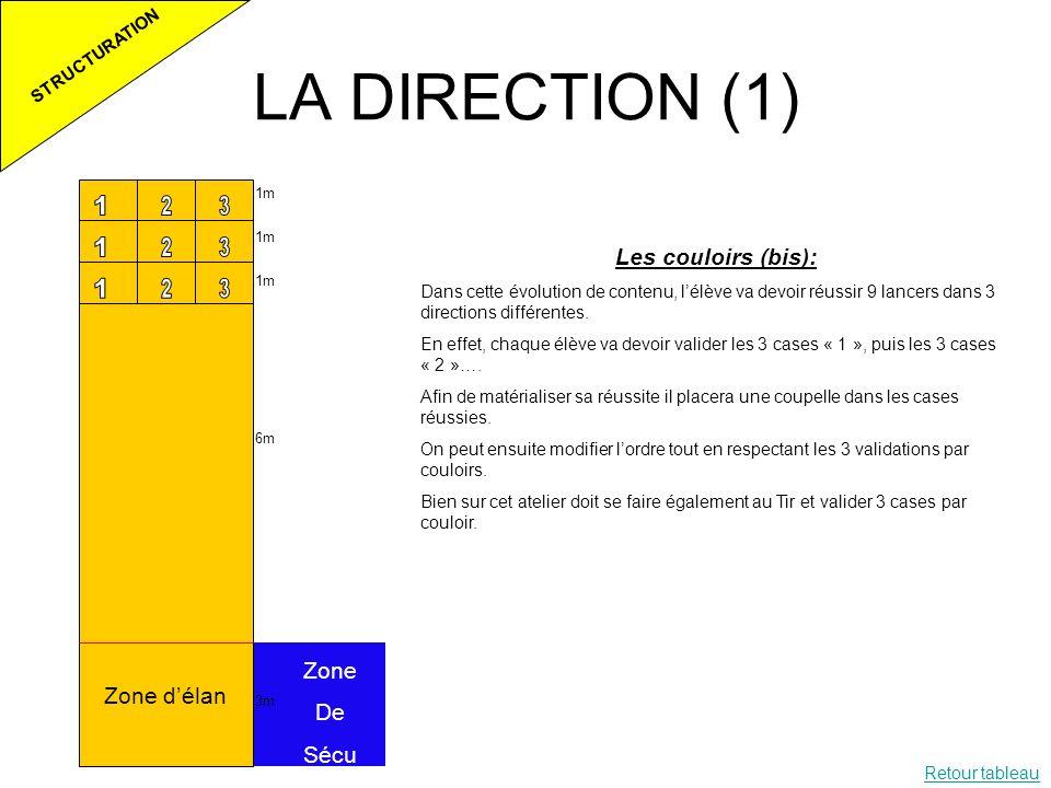 LA DIRECTION (1) Les couloirs (bis): Zone De Zone d'élan Sécu