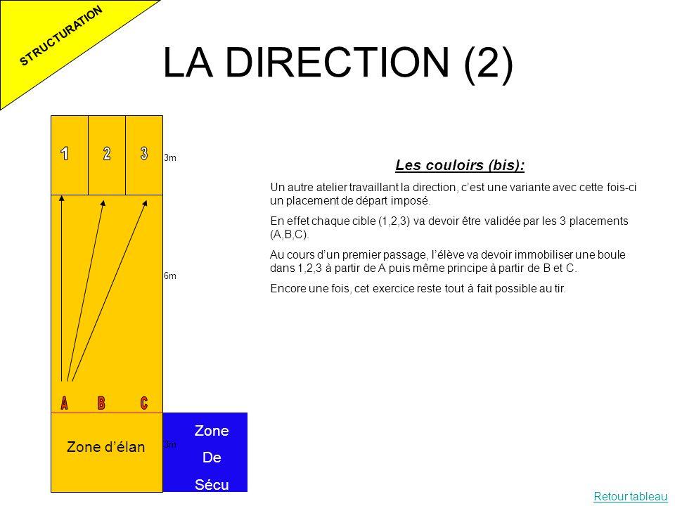 LA DIRECTION (2) Les couloirs (bis): Zone De Zone d'élan Sécu